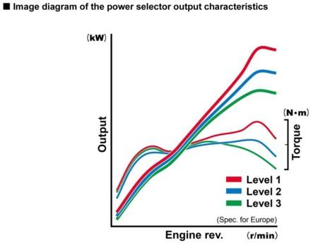 Honda Rc13v S Power Diagram Ouput