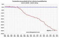 Precios de la vivienda en España caen 40% desde máximos en 2007