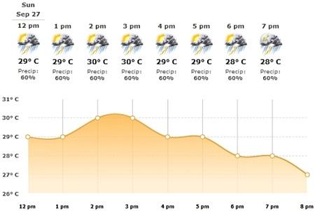 Previsión de tormentas para el GP de Singapur