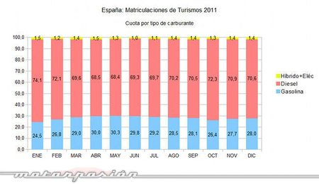 matriculaciones-2011-turismos-carburante .jpg