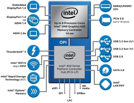 Intel 10thgen Vpro Series U Block Diagram