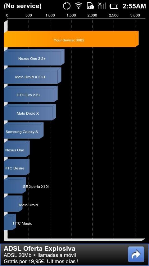 Foto de Benchmarks Xiaomi Mi-One (1/4)