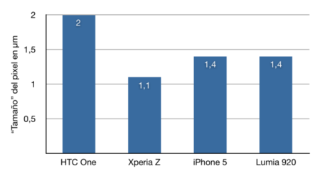 Tamaño pixel comparativa