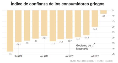 Índice de Confianza de los Consumidores, Grecia