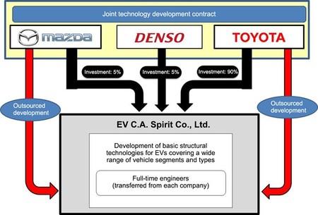 EV C.A. Spirit Co