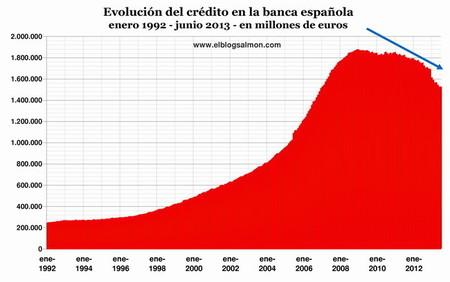 Implosión del crédito y morosidad tensionan a la banca española