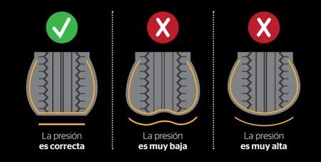 Presion Ruedas