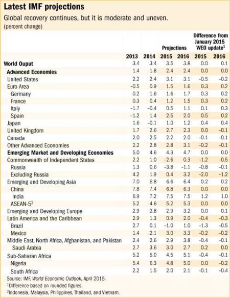 FMI: perspectivas para el crecimiento mundial 2015