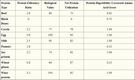 Tabla Proteínas