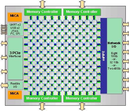 Procesadores de 100 núcleos: existir, existen