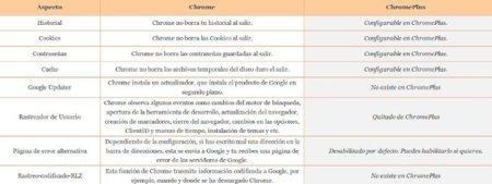 Características ChromePlus