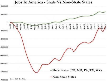 Jobsshalevsnonshalestates