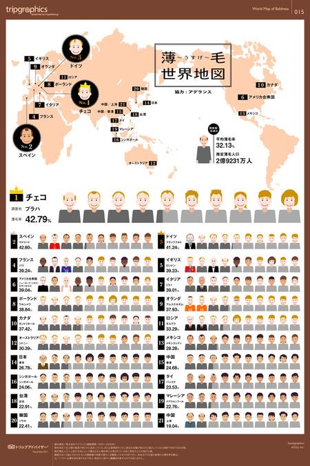 Infografia Ranking Mundial Calvicie