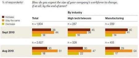 Encuesta de ejecutivos sobre su confianza elaborado por McKinsey