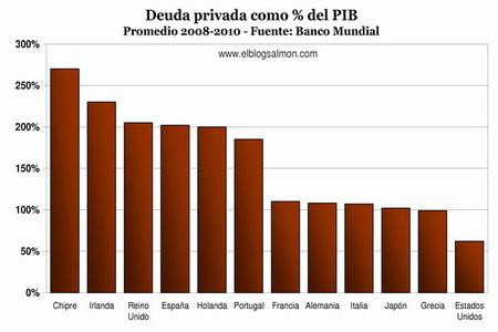 Deuda privada como porcentaje del PIB
