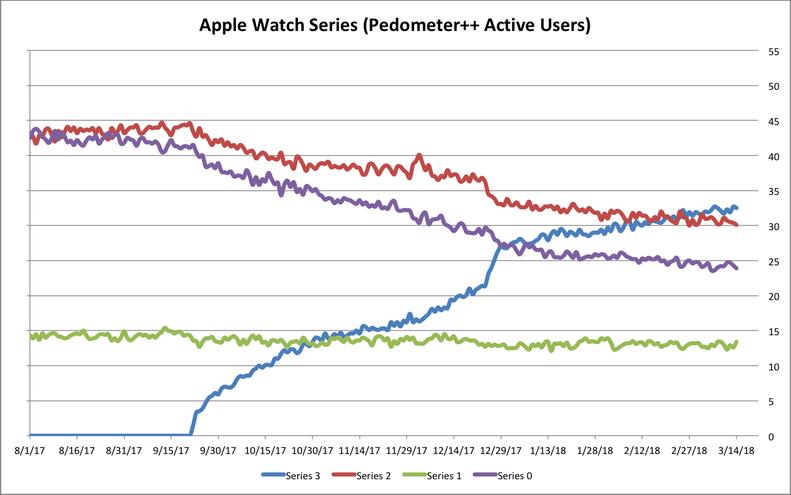 Adopcion Apple™ Watch Pedometer