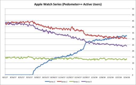 Adopcion Apple Watch Pedometer