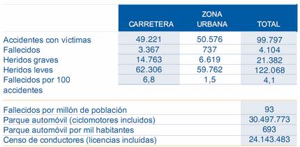 Cifras de siniestralidad 2006
