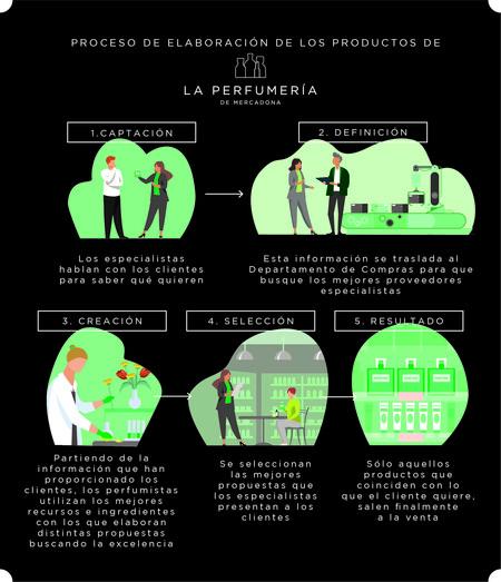 Infografia Ndp Navidad Proceso Perfumeria