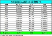 2.764 autónomos más en el mes de abril
