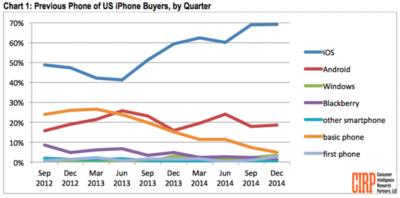El fenómeno switcher sigue con Android... aunque fuera de los Estados Unidos [Actualizado]