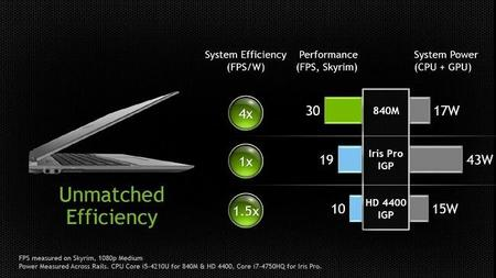 NVIDIA-GeForce-GTX-800M-Efficiency