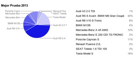 Mejor prueba de 2013 en Motorpasión