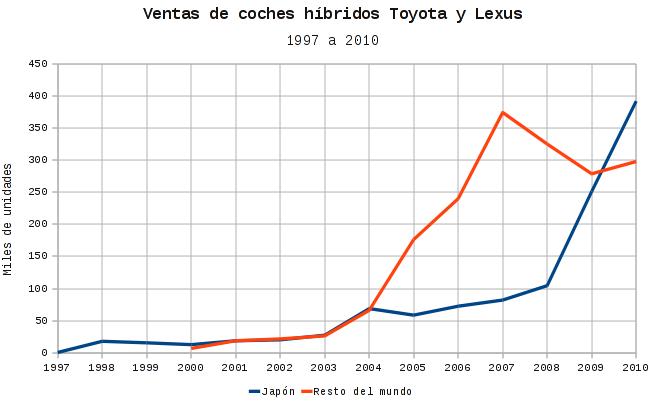 Ventas coches híbridos Toyota y Lexus de 1997 a 2010
