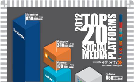 Las 20 plataformas sociales más importantes, la infografía de la semana