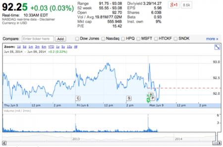 No, no ha habido ninguna hecatombe bursátil: las acciones de Apple se desdoblan hoy