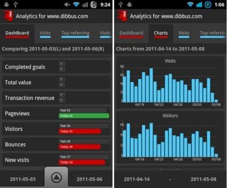 Analytix, estadísticas web directas desde Google Analytics a tu Android