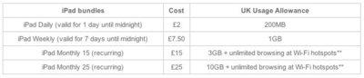 Orange anuncia sus planes de datos 3G en el Reino Unido