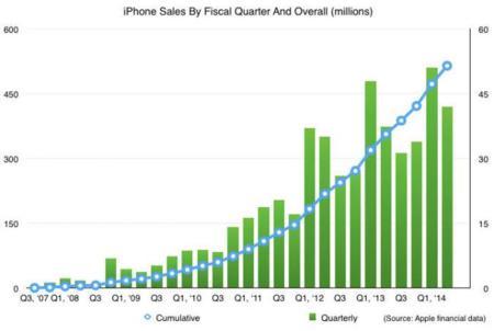 iPhone ventas trimestrales