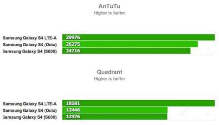 Galaxy S4 Snapdragon 800 benchmarks