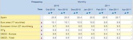 España sigue liderando en desempleo