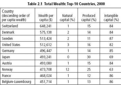 La riqueza de los países