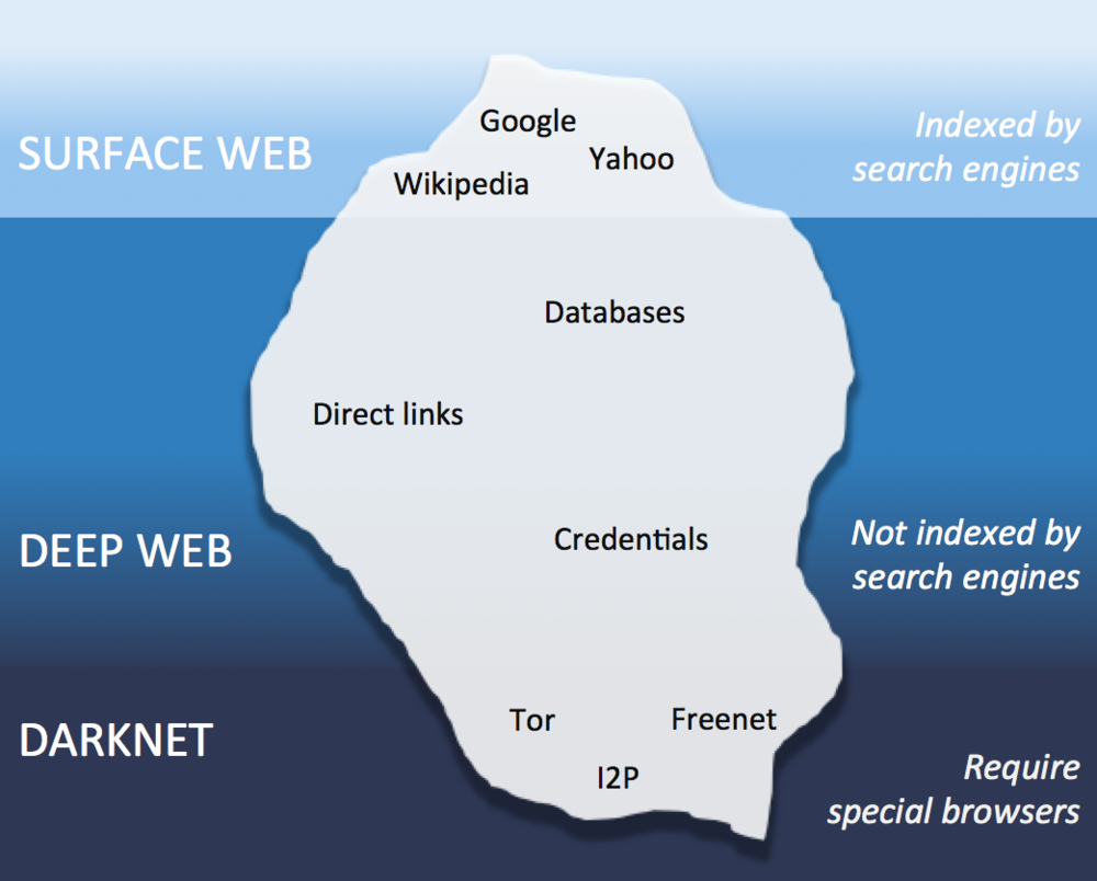 Теневой интернет darknet как установить флеш плеер в браузер тор hydra2web