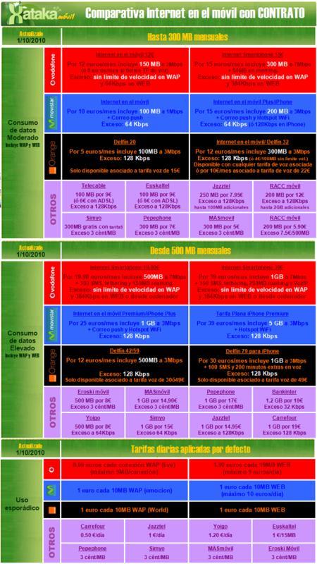 Comparativa Internet para smartphones con contrato particular