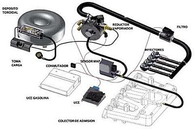 Tipos de kit de adaptación a AutoGas