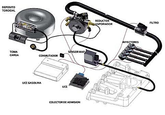 Kit AutoGas