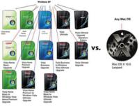 Windows Vista VS Leopard o Ubuntu