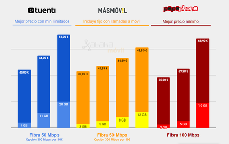 Mejor Tarifa Fibra Movil Tuenti Vs Pepephone Vs Masmovil