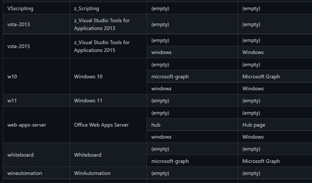 Windows 11 Support Document