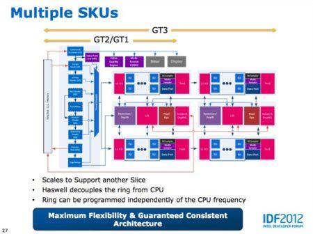 Intel IDF 2012 slide