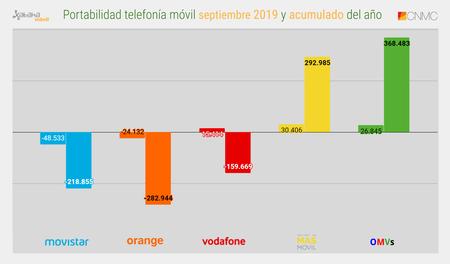 Portabilidad Telefonia Movil Septiembre 2019 Y Acumulado Del Ano