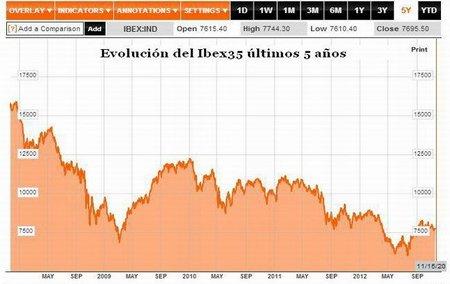 Las tres opciones que tiene España para enfrentar el futuro
