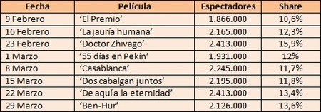 Audiencias Clásicos de La 1