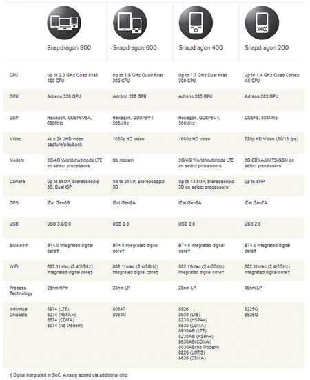 Comparativa Qualcomm Snapdragon
