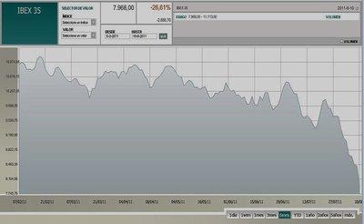 Ibex pierde los 8.000 puntos y suma caída de 26% en 6 meses