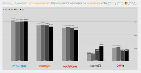 Evolucion Cuota De Mercado Telefonia Movil Los Meses De Septiembre Entre 2015 Y 2018